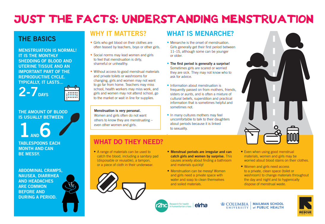 menstruation-Just-the-Facts